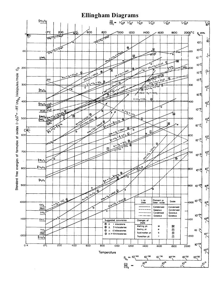 Ellingham diagram.
