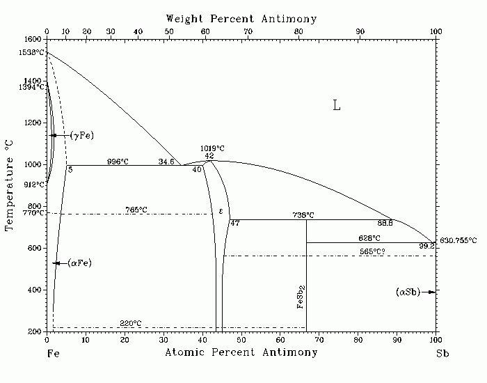 Fe-Sb phase diagram.